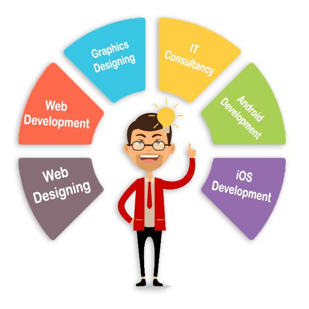 Top Designing and Development company NCR